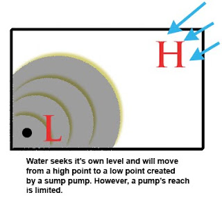 how water flows in a basement to the low point - reach of a sump pump