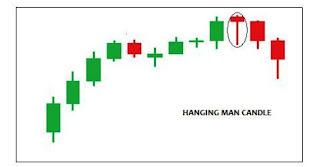 Forex hanging man candle