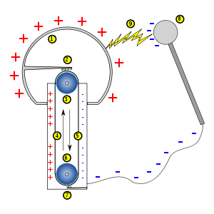 vandergraf machine