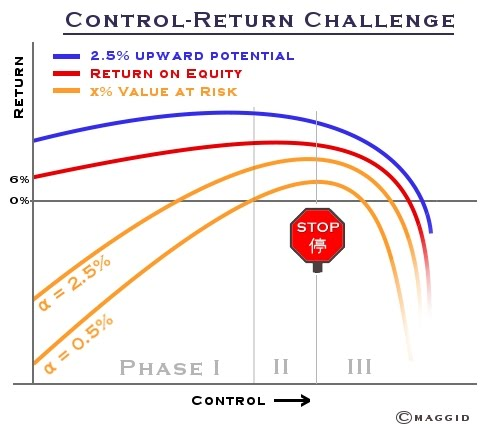 Return on equity rule of thumb
