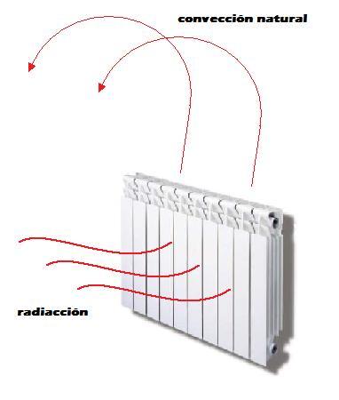 Construye tu hogar digital c mo elegir la - Sistemas de calefaccion electrica ...