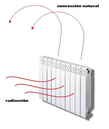 Construye tu hogar digital c mo elegir la - Mejor calefaccion electrica ...
