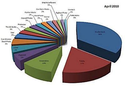 microstock chard April 2010