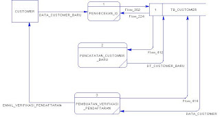 Keep moving forward data flow diagram dfd sistem informasi dfd level 2 1 pendaftaran customer ccuart Image collections