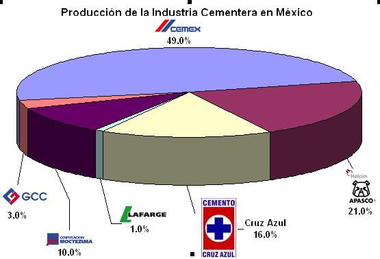 industria cementera mexicana