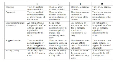 Using essay writing service with examples of rubrics