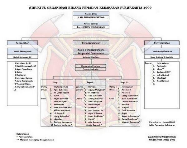 STRUKTUR ORGANISASI BIDANG PEMADAM KEBAKARAN PURWAKARTA 2009