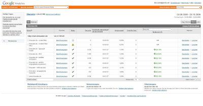 Google Analytics:Neue Administrationsoberfläche