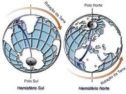 Sentido da Rotação da Terra tendo como referência cada um dos dois polos.