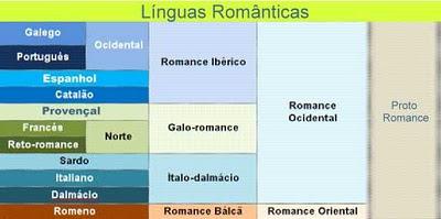 Quadro evolutivo das línguas neolatinas ou românicas