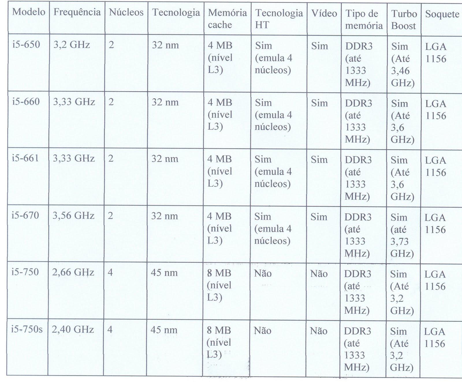 Os modelos disponíveis do processador Intel Core i5