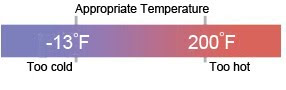 appropriate temperature for apple laptop battery