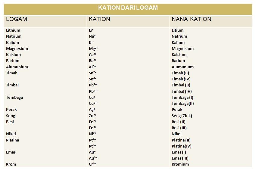 Tata Nama Senyawa Senyawa Kovalen Dan Ion Chemistry 35