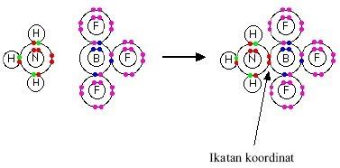 Ikatan Kovalen Koordinasi Chemistry 35
