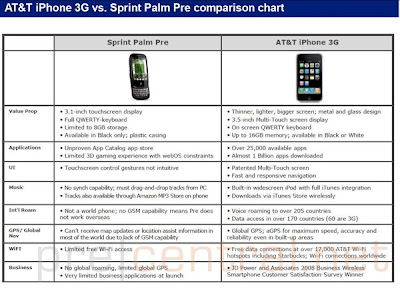 AT&T leaked document iPhone vs. Palm Pre