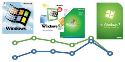 Windows 7 retail pricing