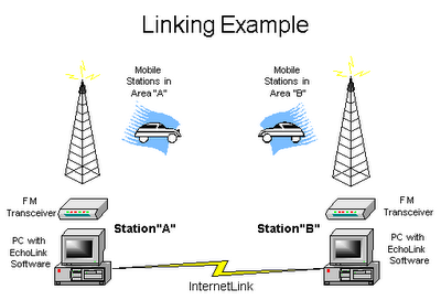 Echolink linking