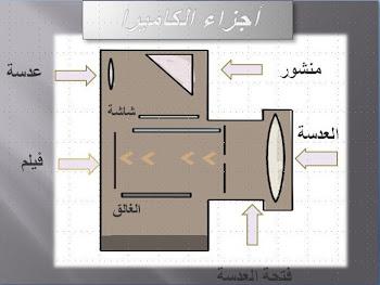 ملصق تعليمي عن اجزاء الكمبيوتر