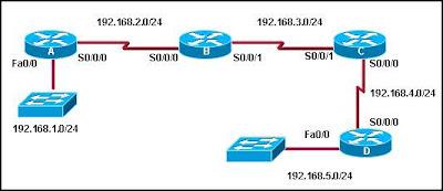 CCNA 2 Module 4 V4.0