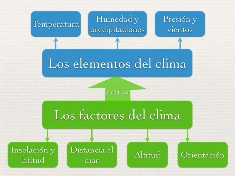 Francisco chimal sanchez el clima a traves del tiempo - El tiempo en l arboc ...