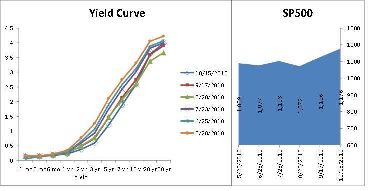 a yield curve analysis and its Yield curve analysis 2 yield curve definitions what is yield –a bond's yield is a measure of its potential return given certain assumptions about how.