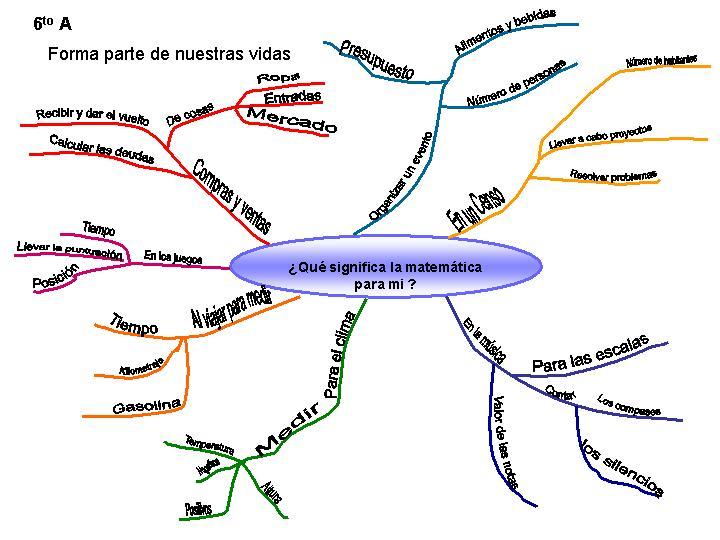 modelo de tipo de mapas mentales