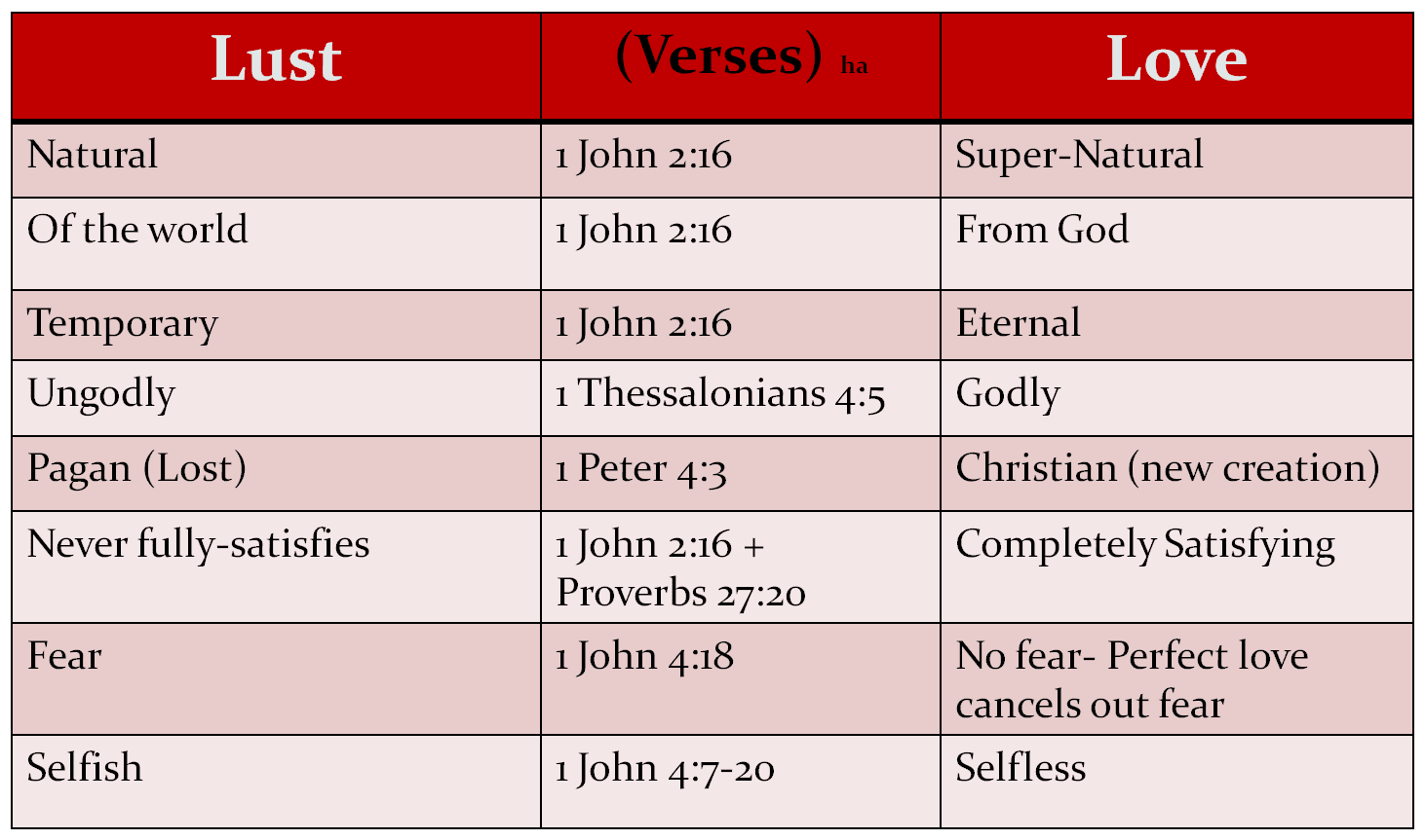 What is lust vs love