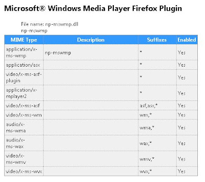 Verify Windows Media Player plugin for Firefox installation