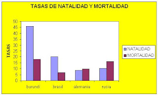pueblo popolacas GRAFICO+NATALIDAD