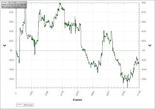 courbe de gain joueur de poker cash game
