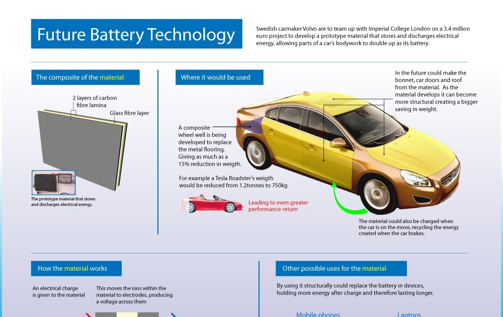 Electric Car Powered By Its Own Carbon Fiber Bodywork