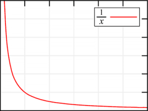 how to find asymptotic curves