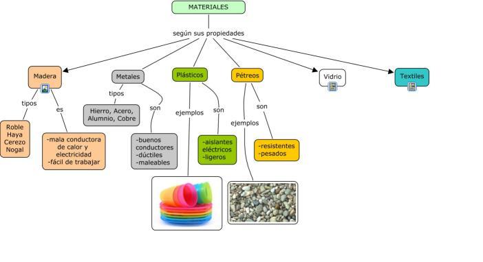 Materiales y sus caracteristicas materiales y sus for Marmol caracteristicas y usos