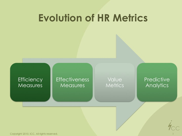 Profitability Through Human Capital Ramblings From The Road Hr