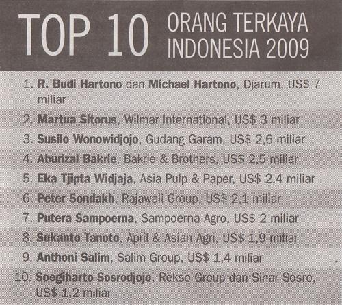 kuku_keongers: nee daftar 10 orang terkaya di Indonesia Tercinta....