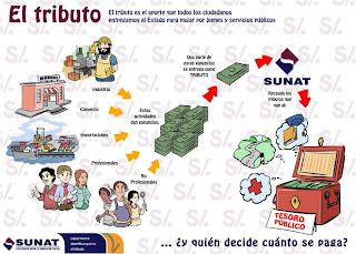 Resultado de imagen para recaudación tributaria - SUNAT