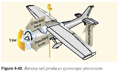Plane Element on Generally  The Compensating Factors Are Permanently Set So That They