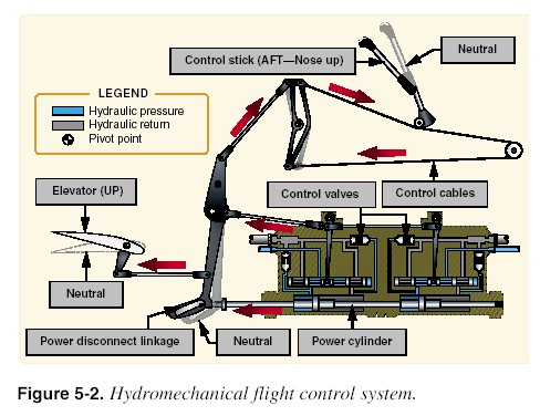 Aeronautical Knowledge Handbook Introduction To Flight