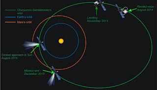 Línea de tiempo de la misión Rosetta