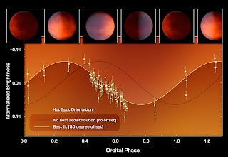 Curva que grafica los datos de Spitzer, que demuestra cómo los astrónomos encontraron que el punto caliente estaba en un lugar equivocado