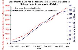 Crecimiento de la red de transmisión de alta tensión y uso anual de energía eléctrica en Estados Unidos durante los últimos 50 años