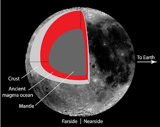 Esquema que muestra que la corteza de la Luna es más gruesa en el extremo central y se adelgaza hacia el polo norte