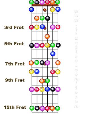 bass guitar notes diagram. Guitar paper ass fret Site