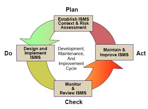 Pdca And Continuous Improvement Process Information