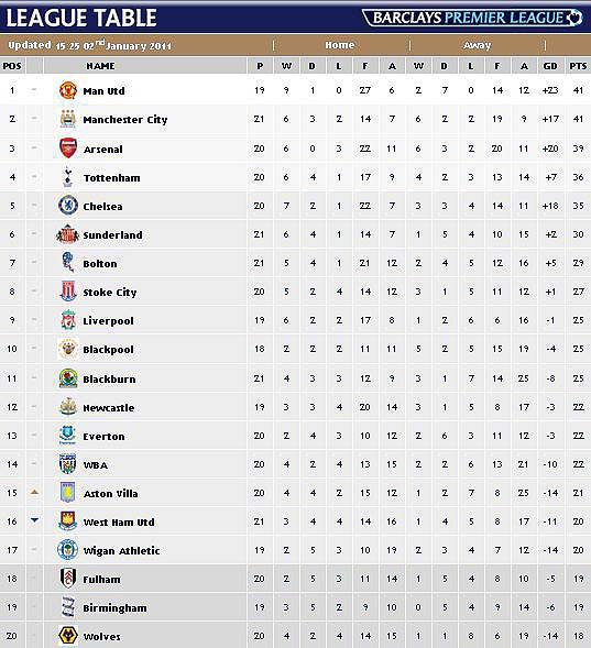 Manchester United: EPL table ( 03/ JAN / 2011 )