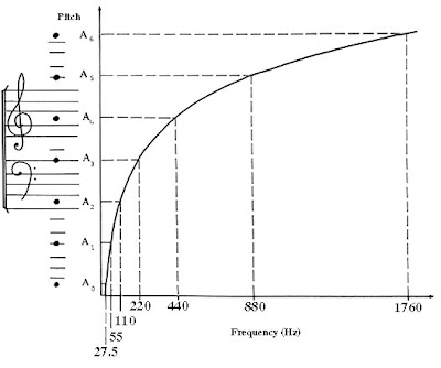 pitch and frequency relationship