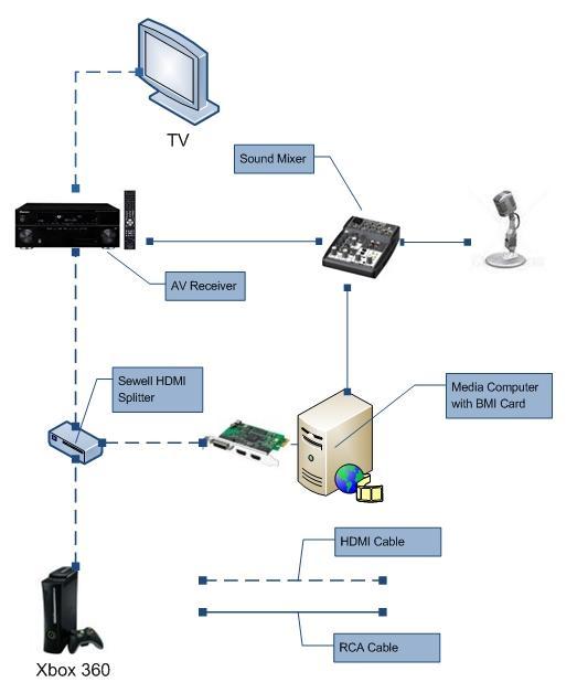 xbox headset wiring diagram the wiring diagram xbox 360 headphone wiring diagram nodasystech wiring diagram