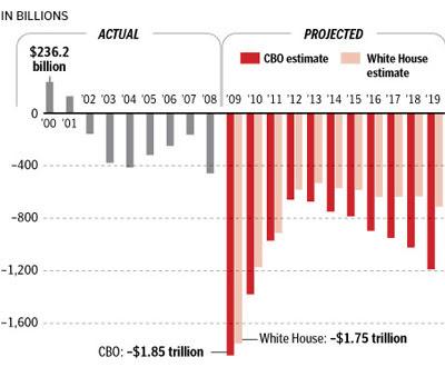 obama deficit spending vs bush deficit spending