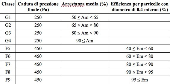 Aerofiltri blog guida all 39 acquisto dei filtri per for Manuale per la pulizia della cabina dell aeromobile