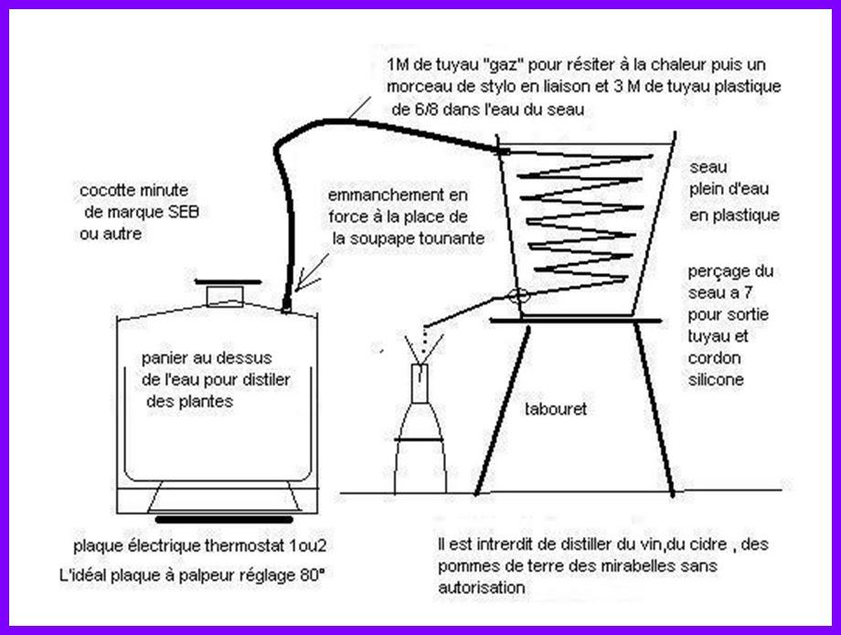 faire son alambic maison. Black Bedroom Furniture Sets. Home Design Ideas